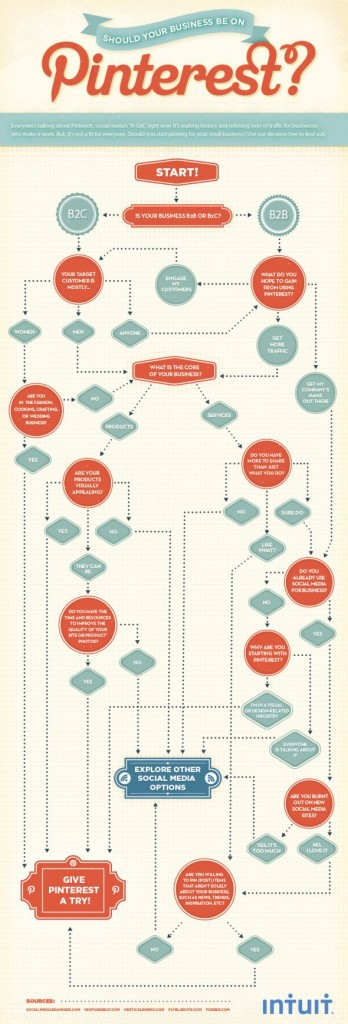 Follow the dotted lines to see if Pinterest is right for your business.